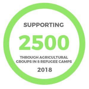 2500 people supported through agricultural training in 2018