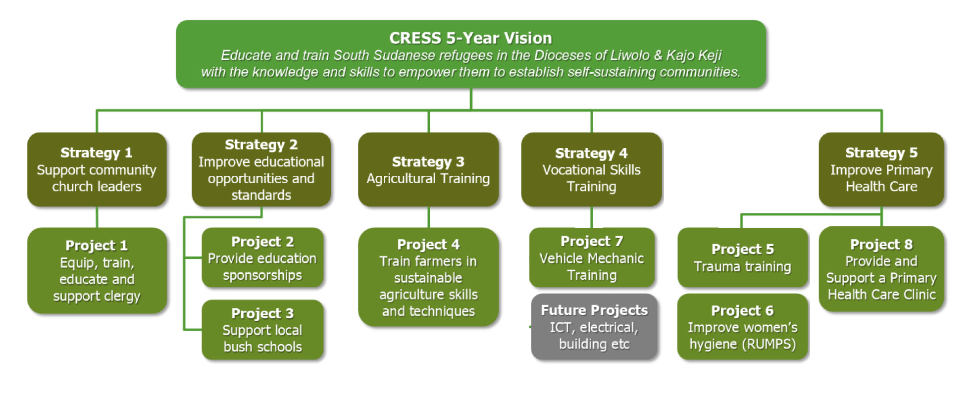 CRESS Charity 5 year Vision for South Sudanese refugees