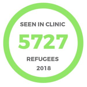 5727 Refugee patients seen in clinic
