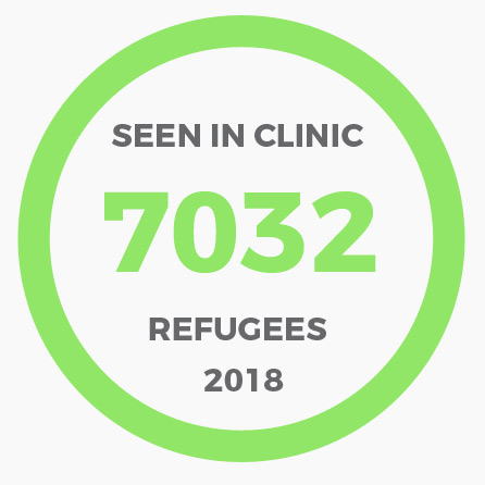 7032 refugees seen in health clinic