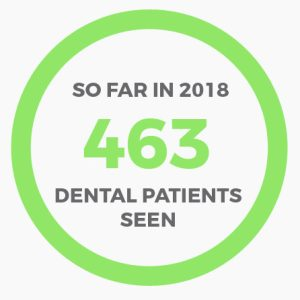 463 refugee dental patients