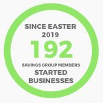 192 Savings group members have started businesses