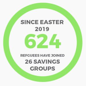 624 refugees have joined savings groups - 192 of those have started their own businesses