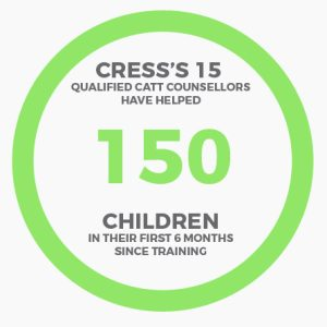 CRESS's 15 qualified CATT Counsellors have helped 150 children in their first 6 months since training