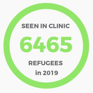 6465 South Sudanese Refugees seen in the CRESS funded clinic in 2019 up to mid October