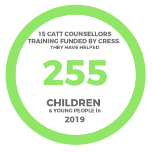 CATT Counselling for South Sudanese refugee children in Uganda