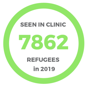 Clinic patient numbers in 2019