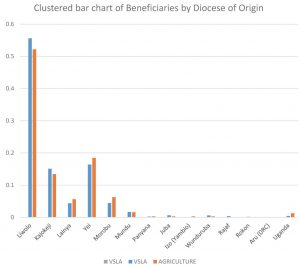 Project Demographics by Origins